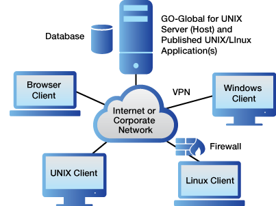 Remote UNIX and Linux access without client-side X server